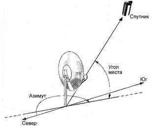 Антенна триколор установка своими руками